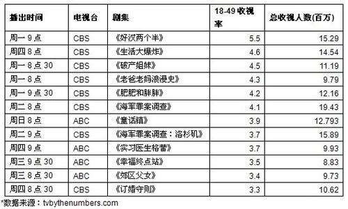 10月23日 — 10月29日 公共电视台剧集收视排行(收视率由高到低)