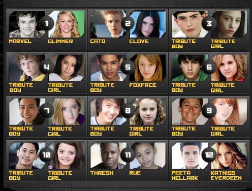 《饥饿者游戏》24位参赛选手各就各位
