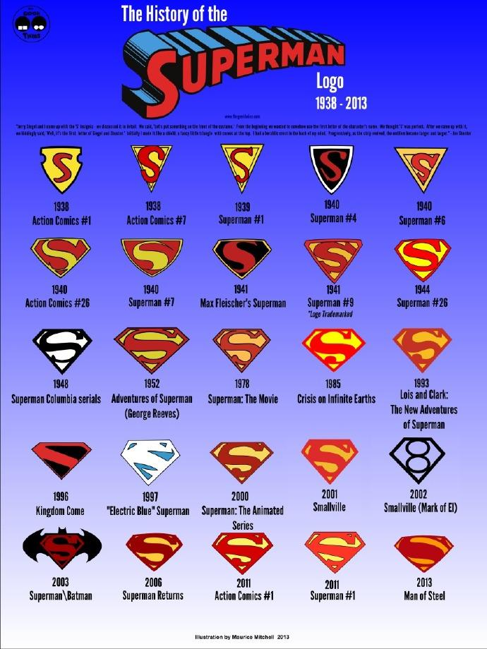 超人历年LOGO图谱(The History of the Superman Logo)
