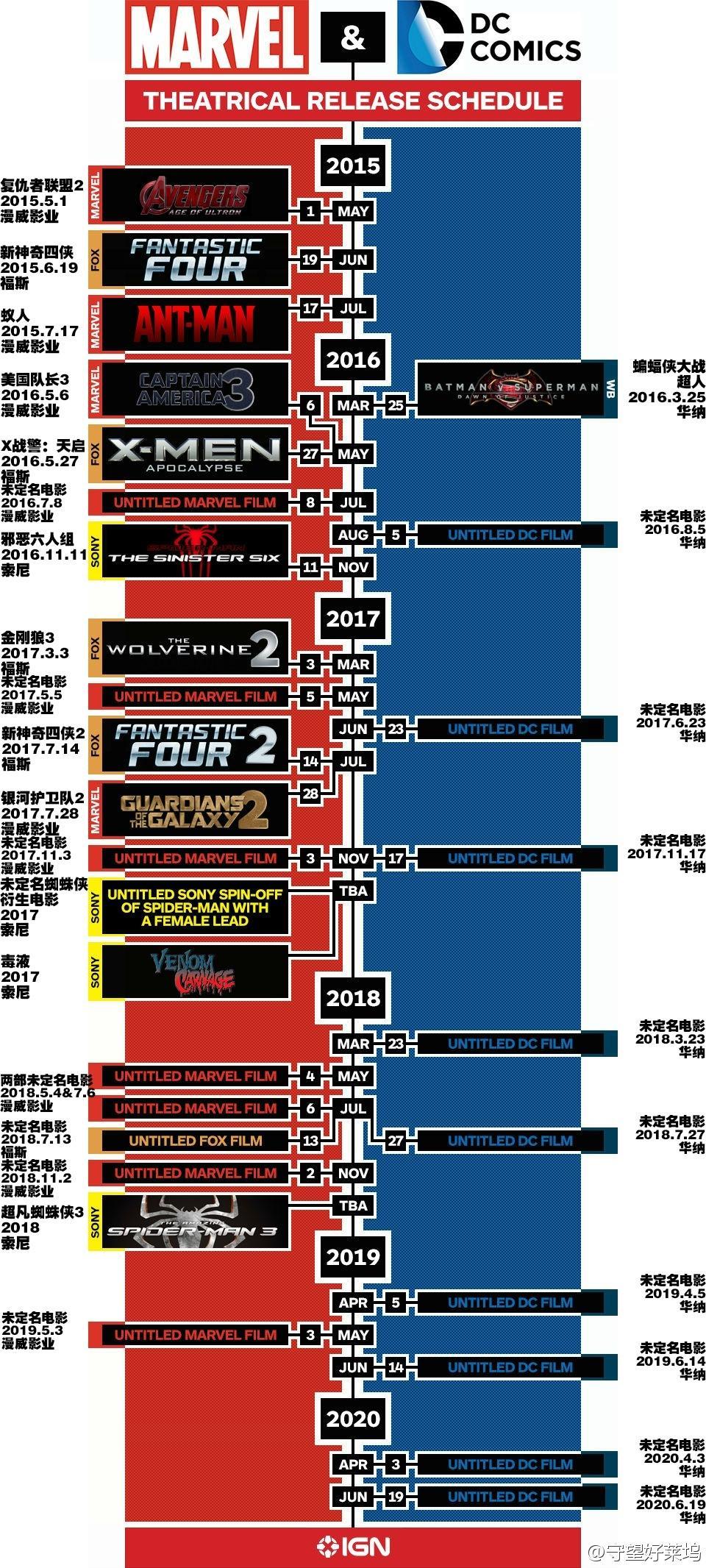 DC和漫威电影未来几年上映时间表 一张表掌握漫画电影档期
